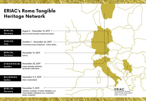 ERIAC's Roma Tangible Heritage Network